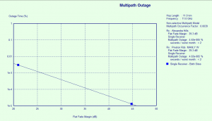 Multipath Result