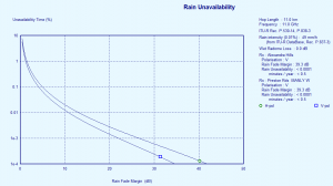 Rain Unavailability